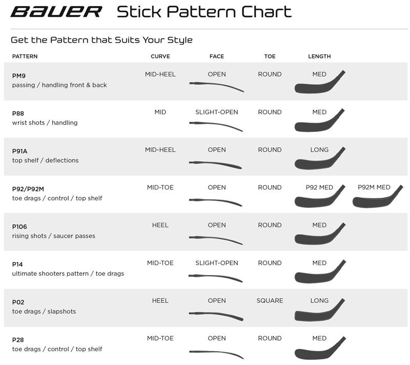 Bauer Curve and Blade Pattern Chart