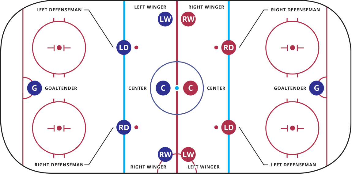 diagram of hockey positions