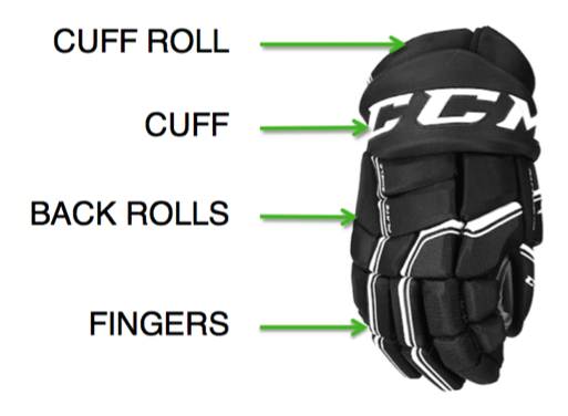 parts of a hockey glove