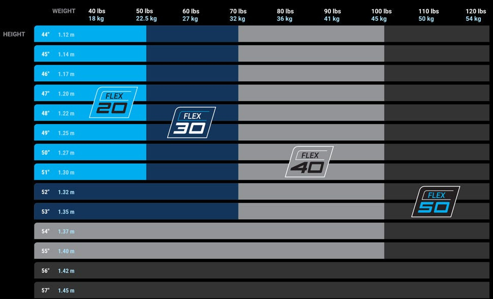 Youth Hockey Stick Sizing Chart
