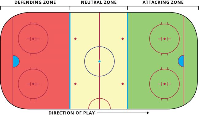 zones of a hockey rink